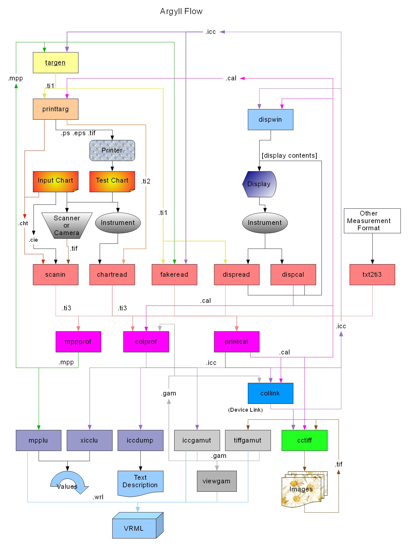 microsoft flowchart template .